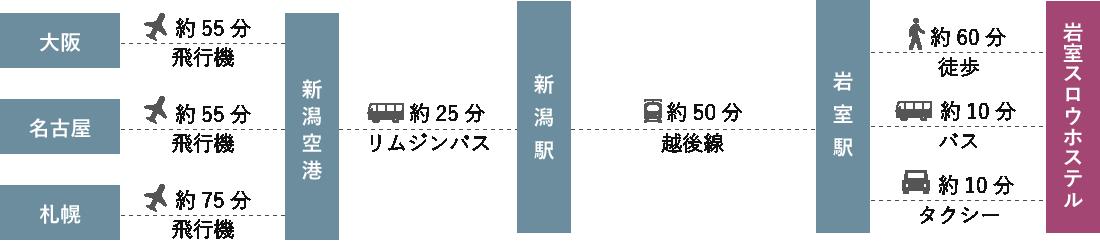 札幌大阪金沢など遠方からお越しの場合の交通情報