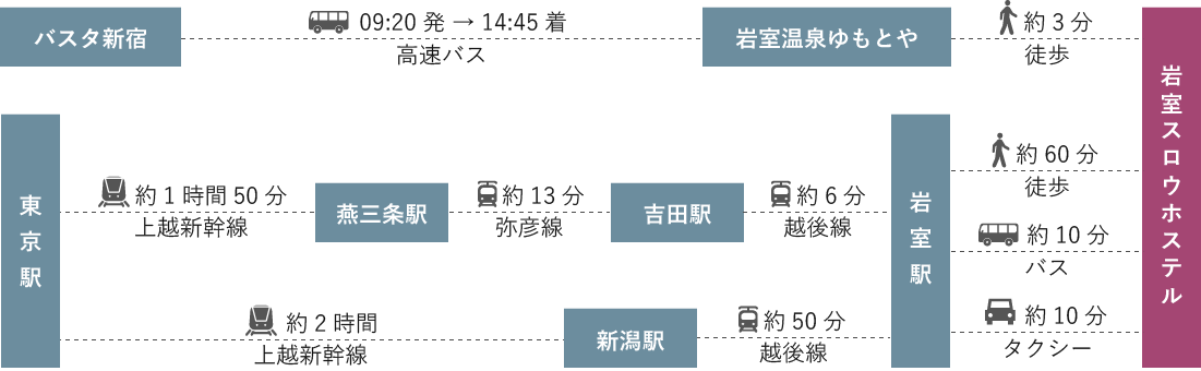 東京からお越しの場合の交通情報
